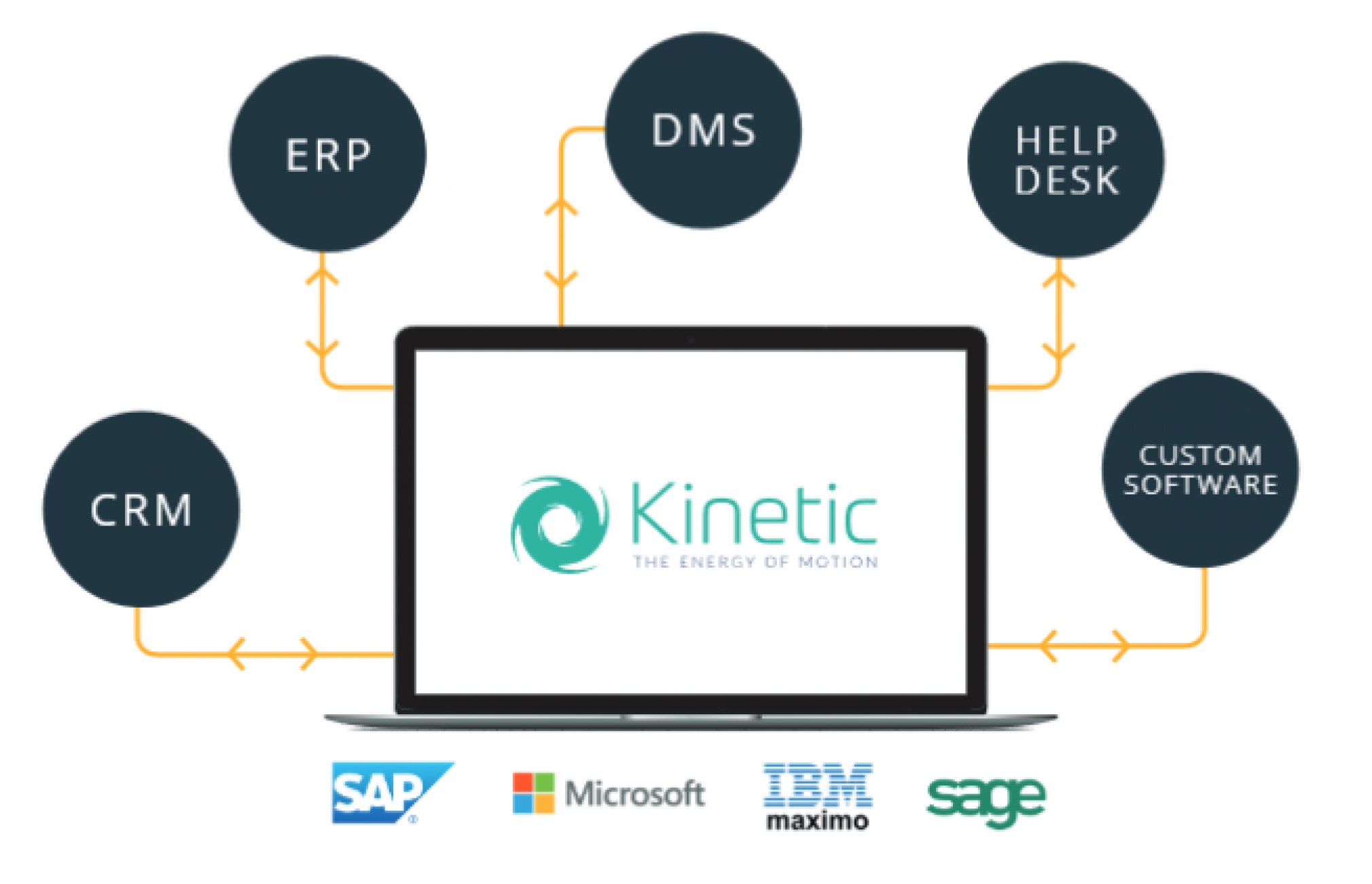 Integration with Client Systems required - can Kinetic do this ?